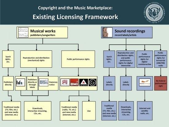 Existing Musical Licensing Framework